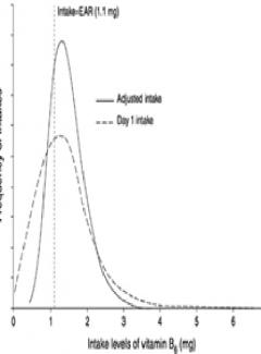 Guide to energy adjustment – Residual Method